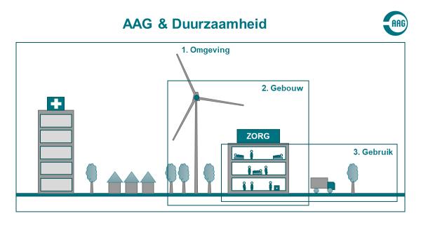 AAG Duurzaamheid & Circulariteit